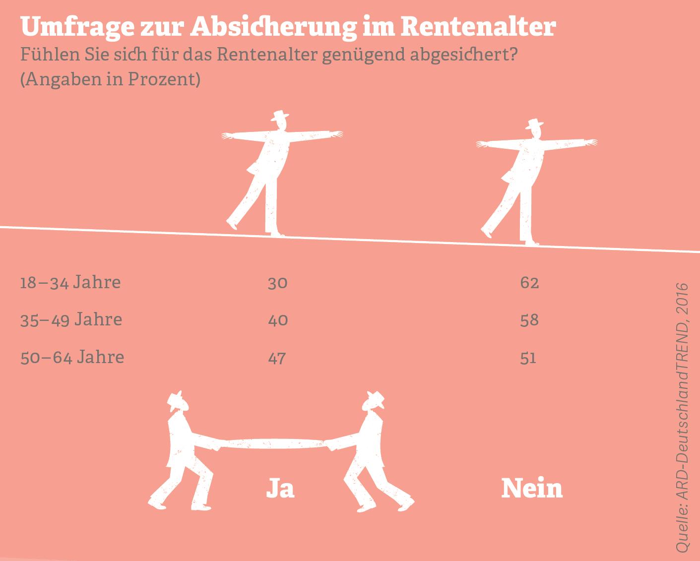 Grafik: Umfrage zur Absicherung im Rentenalter, Quelle: ARD-DeutschlandTREND, 2016