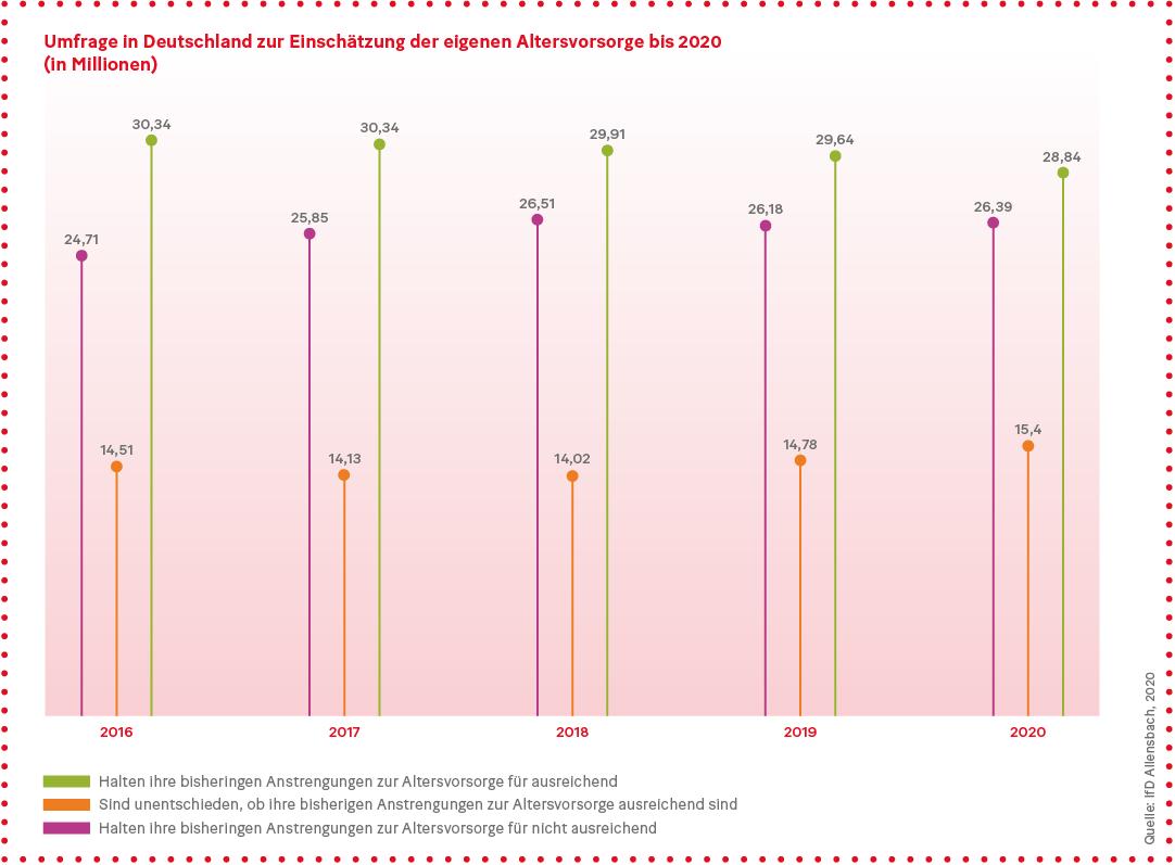 Grafik: Umfrage in Deutschland zur Einschätzung der eigenen Altersvorsorge bis 2020