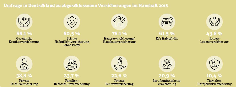 Grafik: Umfrage in Deutschland zu abgeschlossenen Versicherungen im Haushalt 2018