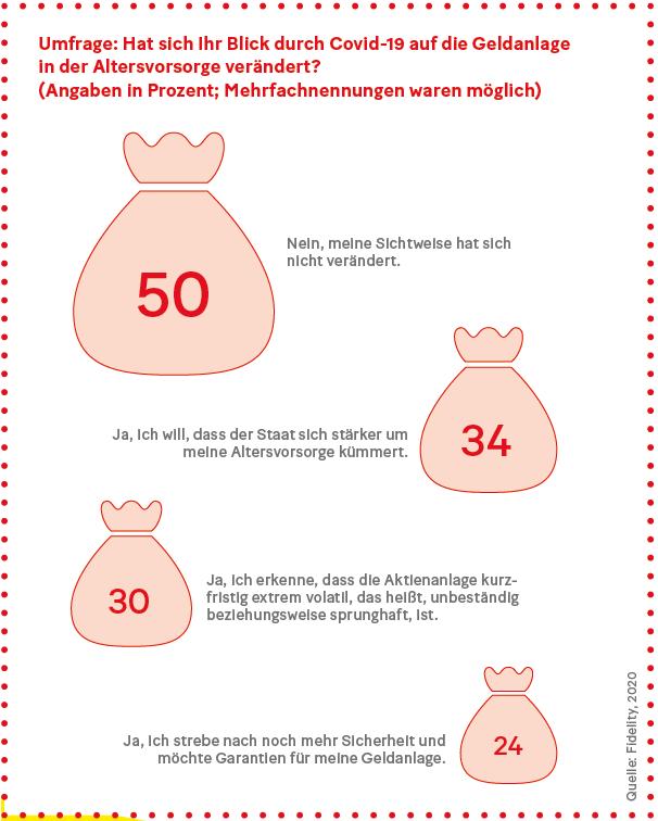 Grafik: Umfrage: Hat sich Ihr Blick durch Covid-19 auf die Geldanlage  in der Altersvorsorge verändert?