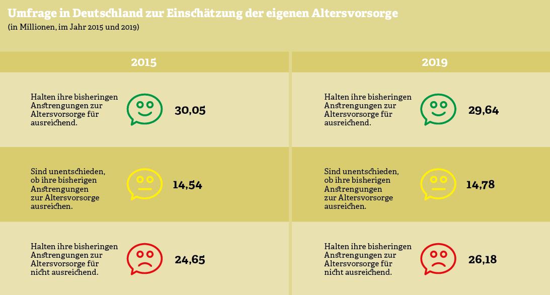 Grafik: Umfrage in Deutschland zur Einschätzung der eigenen Altersvorsorge