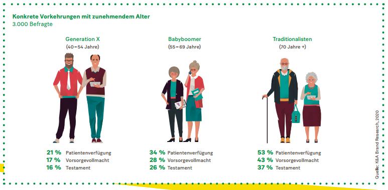 Grafik: Konkrete Vorkehrungen mit zunehmendem Alter