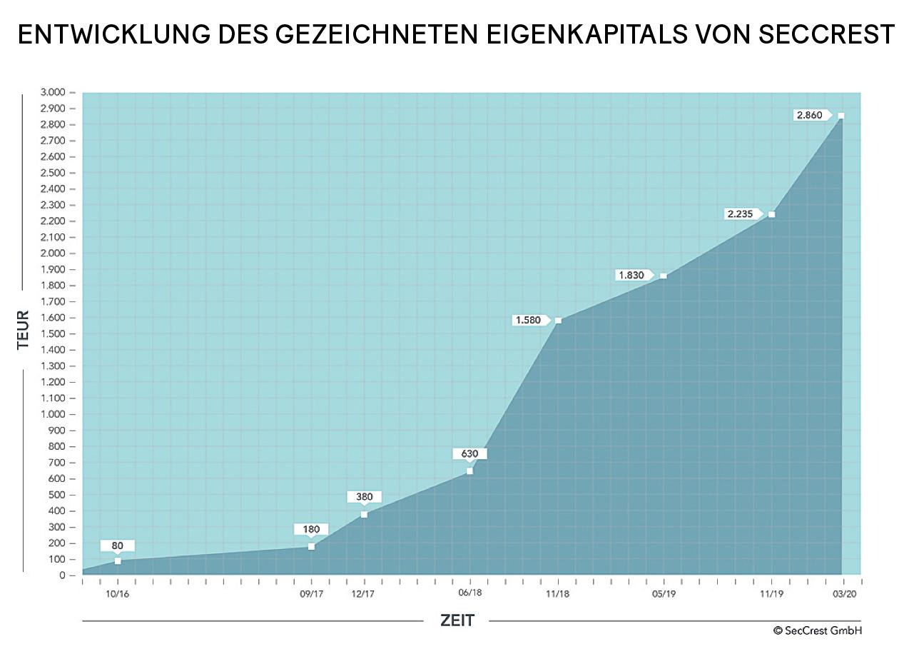 Grafik: Entwicklung des gezeichneten Eigenkapitals von SecCrest