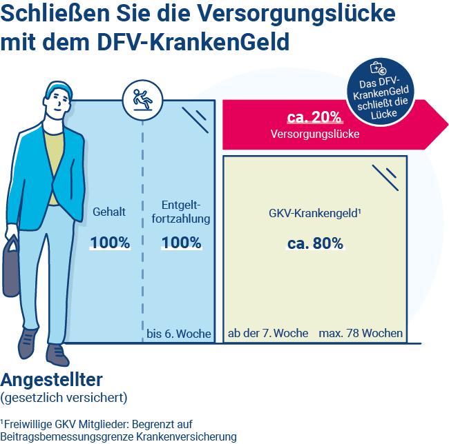 Grafik: Krankengeld