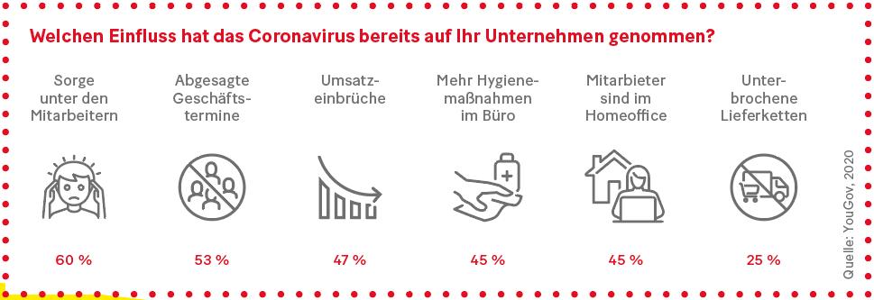 Grafik: Welchen Einfluss hat das Coronavirus bereits auf Ihr Unternehmen genommen?