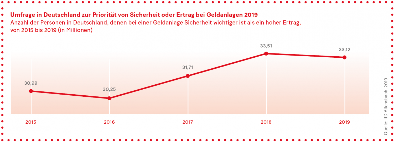 Grafik: Umfrage in Deutschland zur Priorität von Sicherheit oder Ertrag bei Geldanlagen 2019
